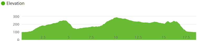 Staveley-course-profile-17km